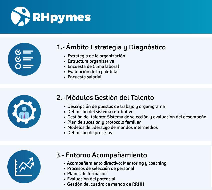 ¿Y si mi empresa no puede permitirse un departamento de Recursos humanos, pero quiero desarrollar el talento?